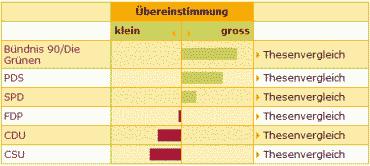 Wahl-O-Mat-Ergebnisse für die Europawahl
