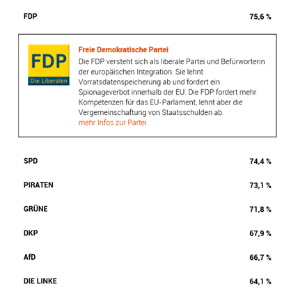 Europawahl 2014 mein Wahlomat-Ergebnis